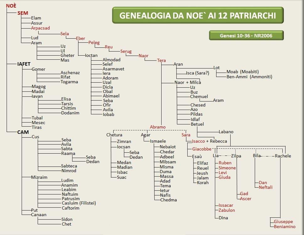 Genealogia Di Abramo E Di Noè Fino Ai 12 Patriarchi